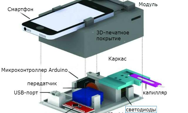 смартфон, микроскоп, паразиты, кровь