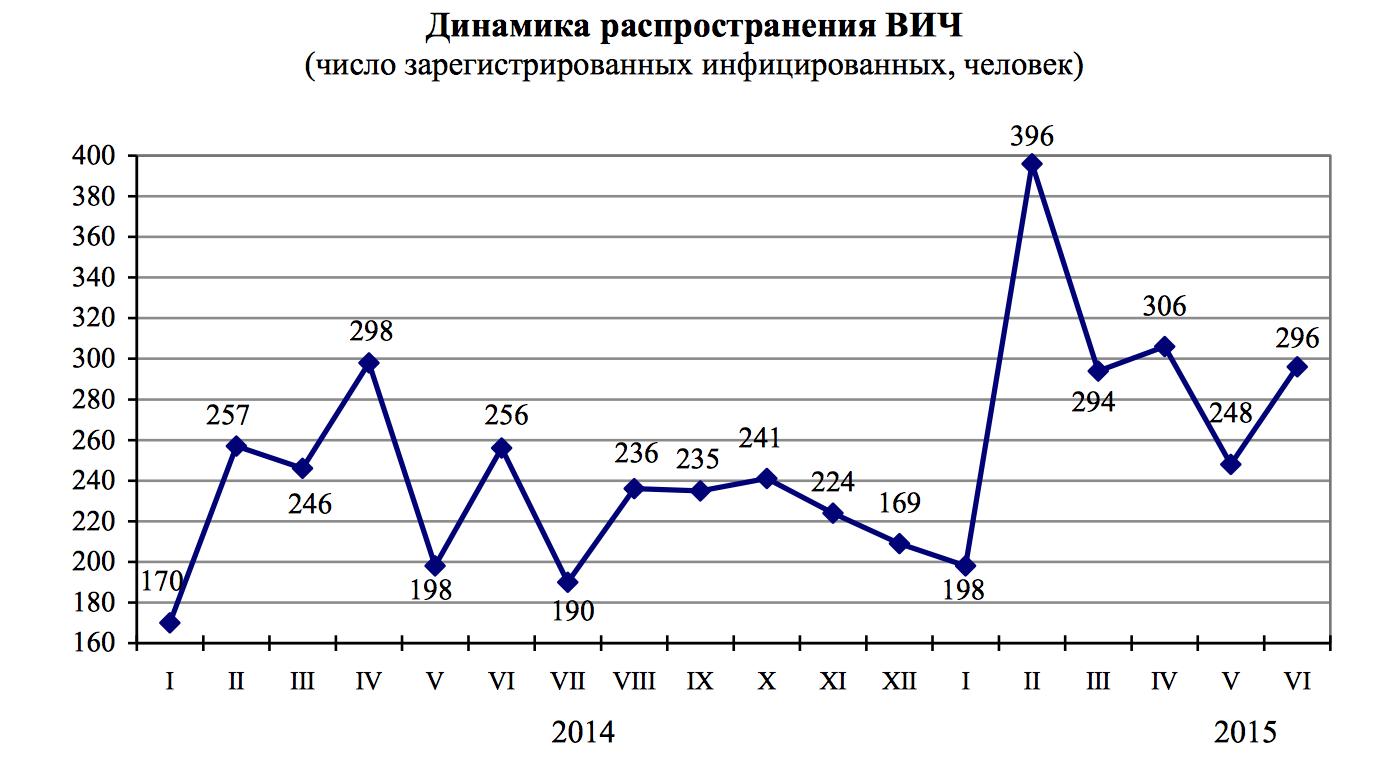 Прикамье, Пермь, статистика, инфекционные заболевания
