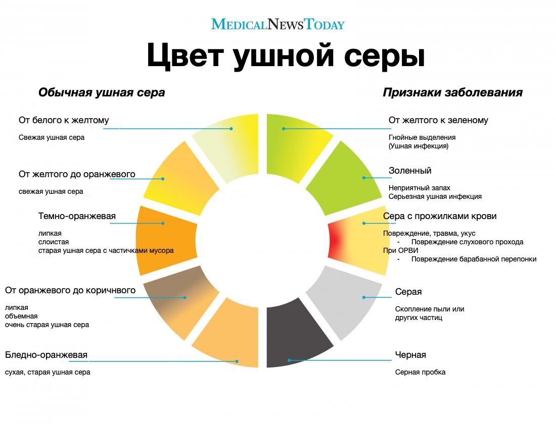 Жевательная сера- специфические особенности, свойства, показания к применению